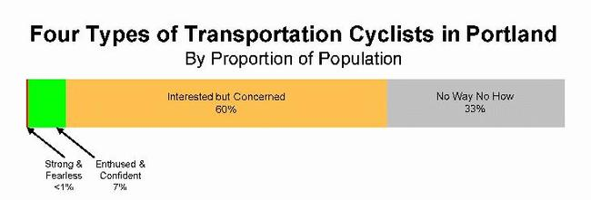 Four Types of Transportation Cyclists in Portland (Image Credit: City of Portland)