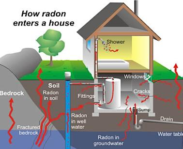 Protect Yourself Amp Your Family From Radon  Fire