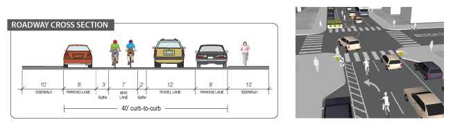 Cross section of left-side buffered bike lane and 3D rendering of the left shared lane option