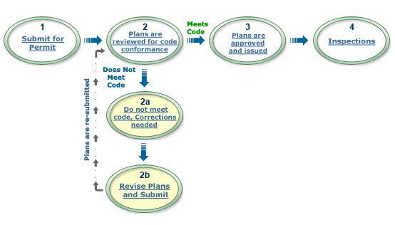 Permit processing flowchart the city of portland oregon for Flowchart for building a house