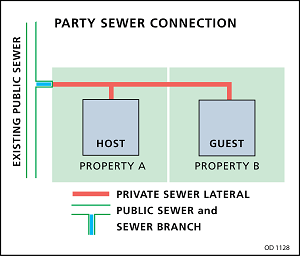 party sewer connection