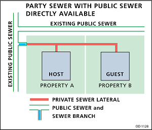 party sewer with public sewer directly available