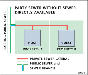 party sewer with no public sewer available