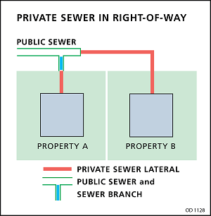 private sewer in the right-of-way diagram