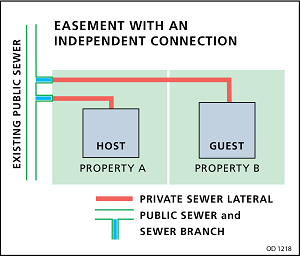 Easement with an independent connection