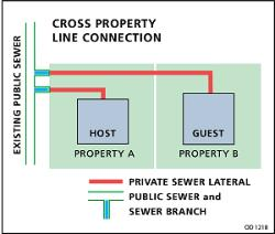 cross property connection