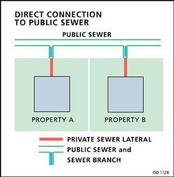 diagram of a direct connection to a public sewer