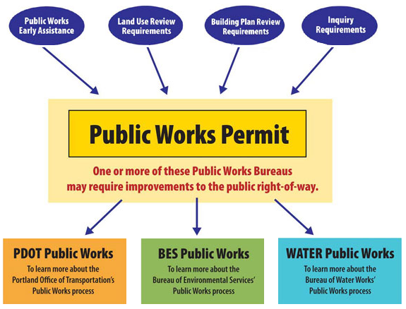 permit process diagram