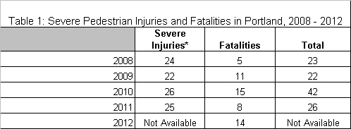 Pedestrian injuries and fatalities