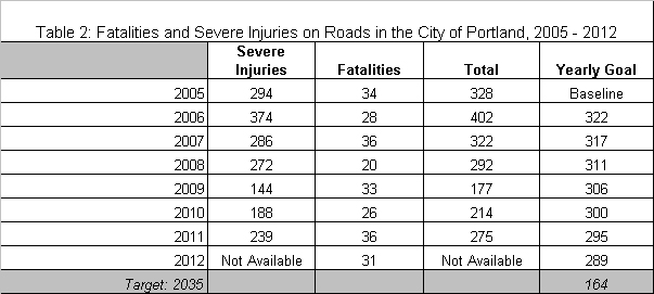 Fatalities and injuries all modes