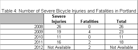 Bicycle injuries and fatalities