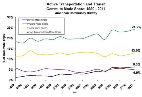 Chart of Portland ACS Commute Split Data