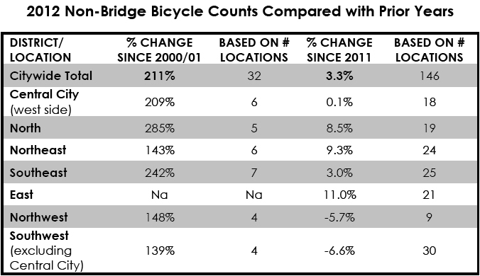 Non-bridge bike counts since 2000-01 and 2011