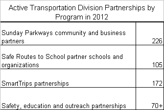 Partnerships by program table