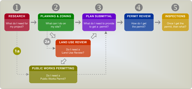 Step 1a. Public Works Permitting - Do I need a public works permit?