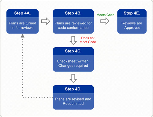 Permit Review Process