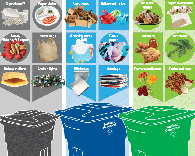 How to sort holiday waste