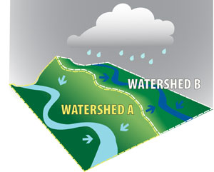 basic watershed graphic