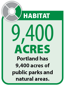 Graphic: Portland has 9,400 acres of public parks and natural areas.