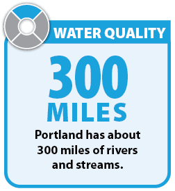 Graphic: Portland has about 300 miles of rivers and streams in the city.