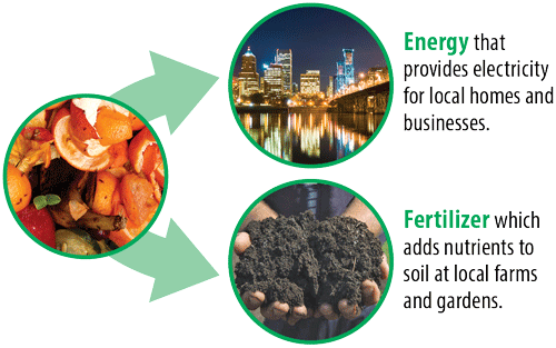 Food scraps become energy and fertilizer