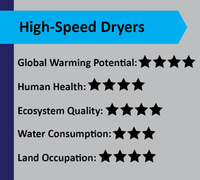 High-Speed Dryers