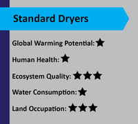 standard dryers score card