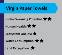 virgin paper towels scorecard