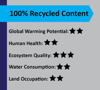100% recycled content score card
