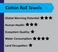 cotton roll towels score card