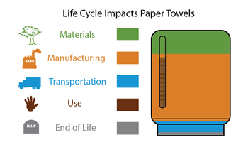 Life Cycle Impact Paper Towels infographic
