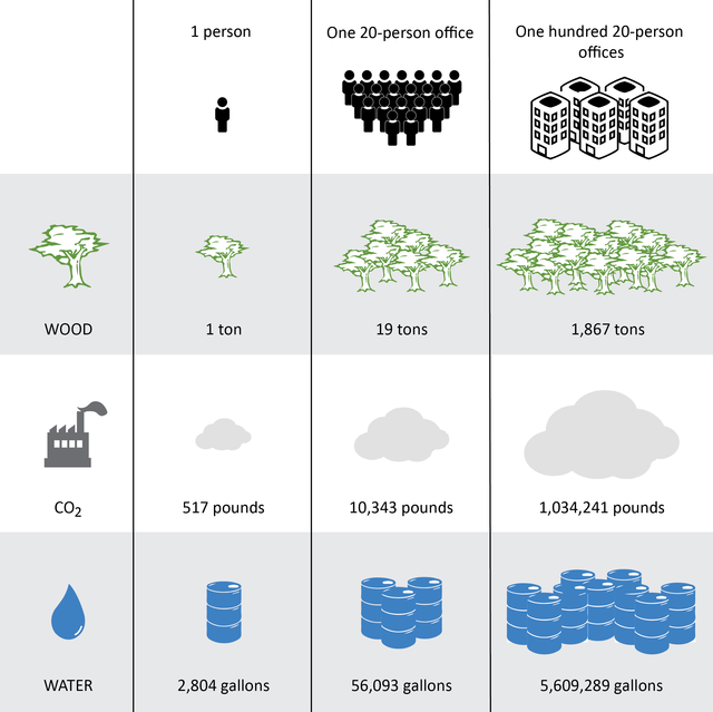 wood, carbon and water savings infographic