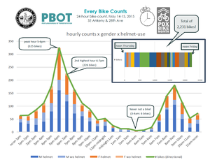 Graph of bike counts over 24-hour period