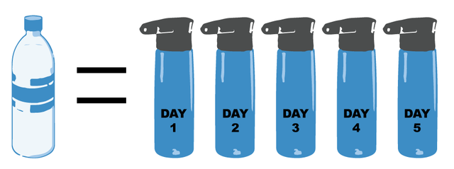 1 disposable water bottle has the same carbon impact as using a reusable bottle 5 times