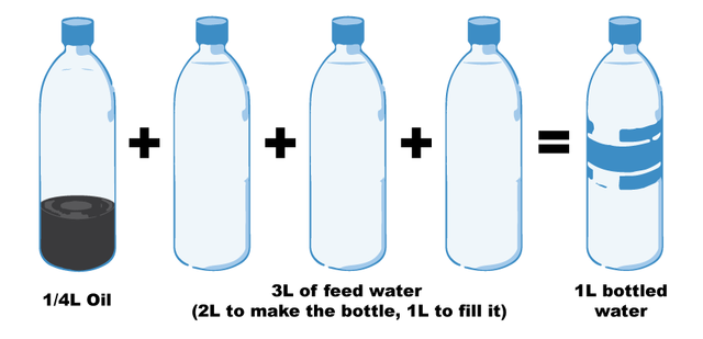 Bottled vs tap water how to buy green the city of portland oregon - Many times can reuse frying oil ...