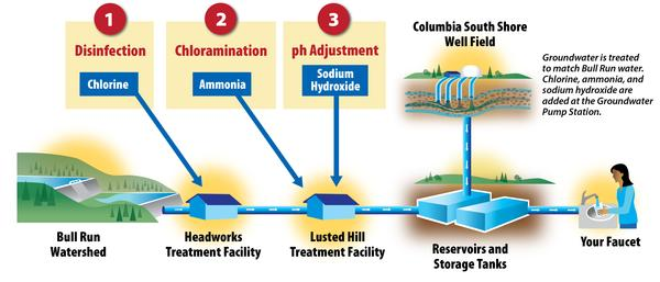 diagram of the water treatment process