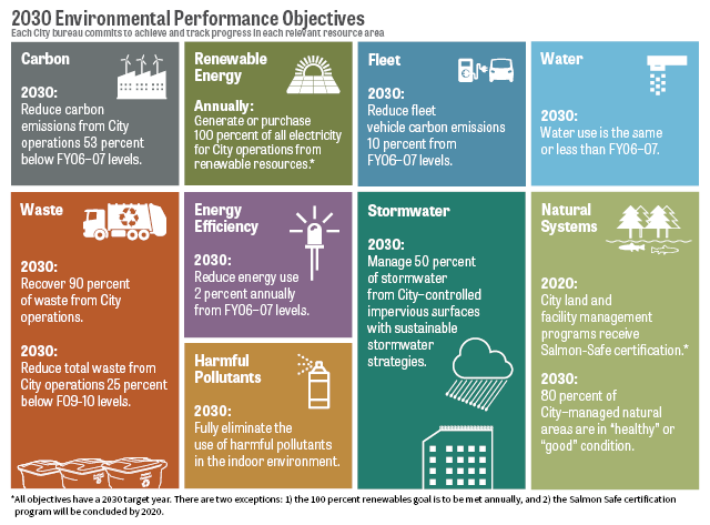 2030 Environmental Performance Objectives