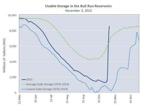 Usable storage in the Bull Run Reservoirs