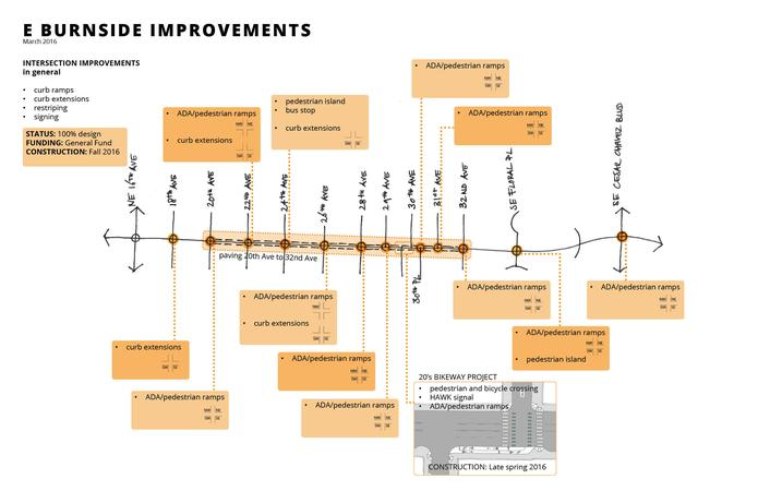 East Burnside Safety Improvements