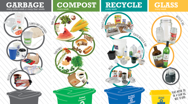 What goes in each curbside collection container