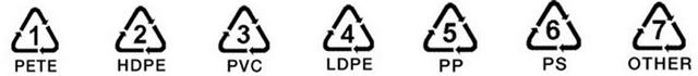 1-7 Recycling number labels for plastics