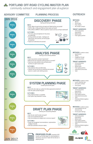 Planning process at a glance