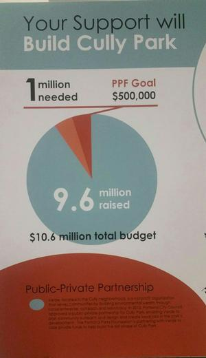 Graphic showing that Cully Park remains only $1M short of its fundraising goal.