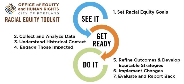 Equity Tools
