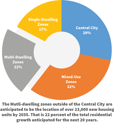 Chart showing allocation of Portland's housing growth