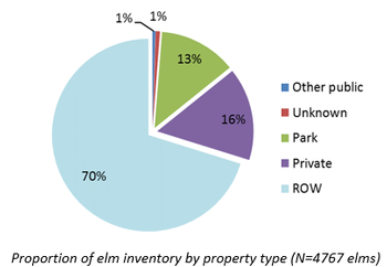 Proportion of elm inventory by property type (N=4767 elms)