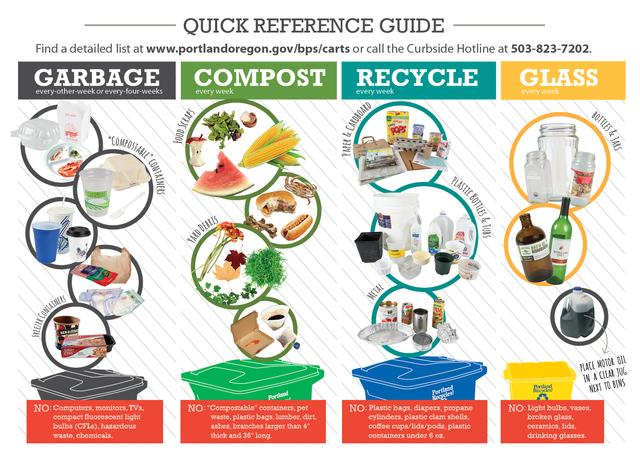 Quick Reference Guide To Curbside Garbage Composting And