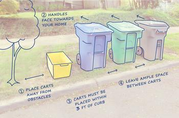 Proper way to set out garbage and recycling carts