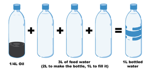 Graphic illustrating amount of water to make one water bottle