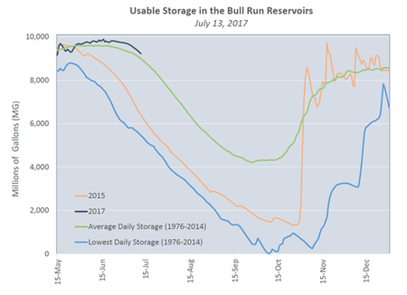 Graph outlining usable storage in the Bull Run Reservoirs